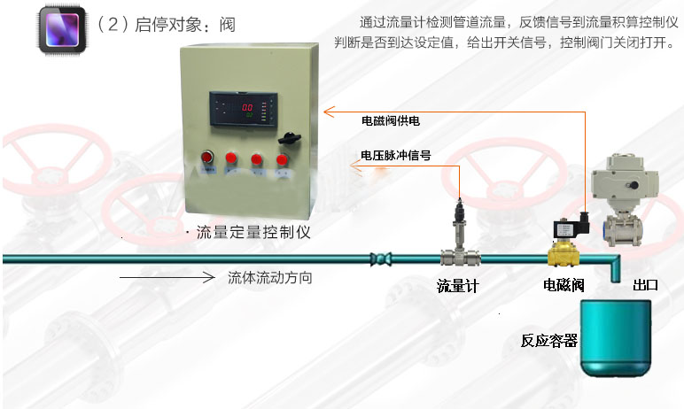 定量控制系统